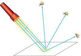 Światło odbite od większej powierzchni jest bardziej rozproszone