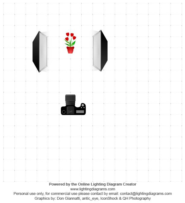 Diagram ustawienia świateł