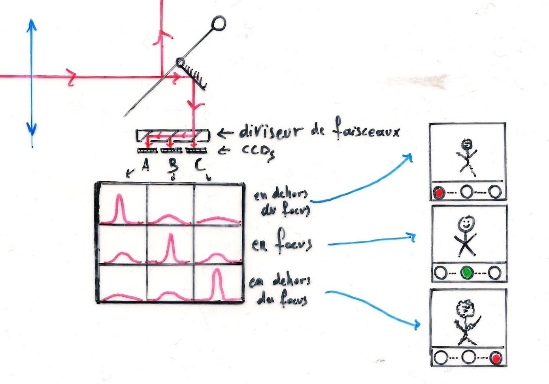 Jak działa autofocus w aparacie cyfrowym
